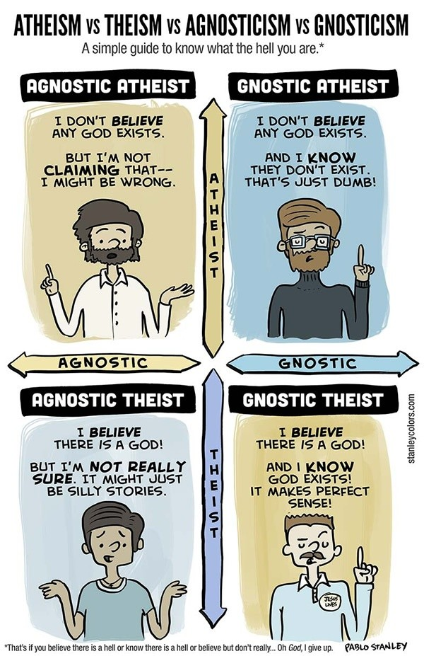Atheist agnostic dating site