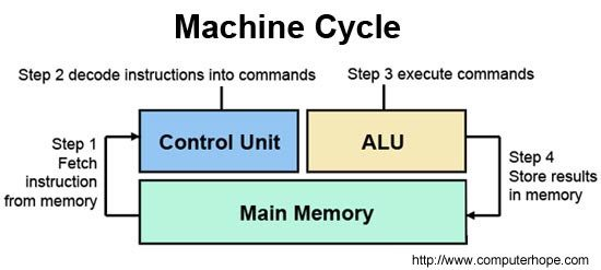 What Is Clock Cycle Machine Cycle And Instruction Cycle In A