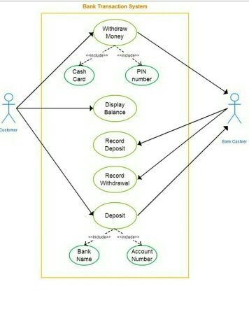How to use a case diagram for an online banking system quora it has finally left the idea board and now we start to see some action ccuart Gallery