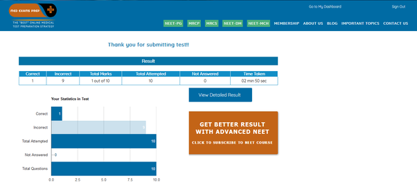 Which is the best online medical NEET PG test series? - Quora