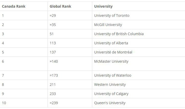 Canadian university rankings 2020