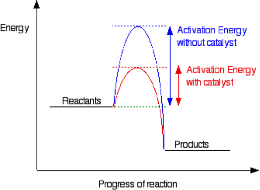 Exothermic Energy Level Diagram With Catalyst Electrical Work