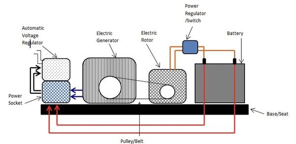 how to make electric loop free energy generator