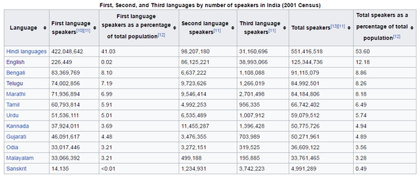 Does The Language Census Of India Show The Number Of - Languages by number of speakers