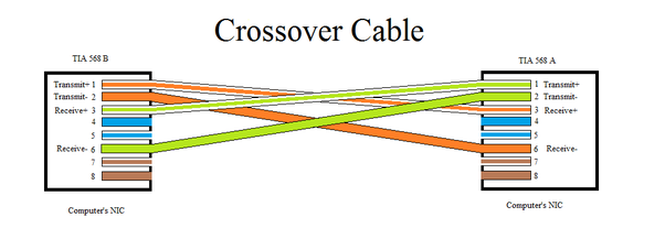 Ether Cable Wiring Diagram On Wiring Diagram For Crossover Network