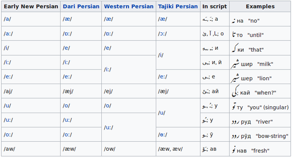 How does persian sound for non persian speakers quora the farsi taught in india is early modern persian many phonological changes have happened to iranian farsi since then these are stopboris Images