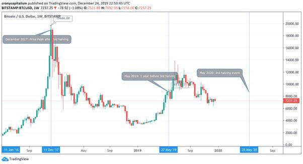 giorno bitcoin dimezzamento
