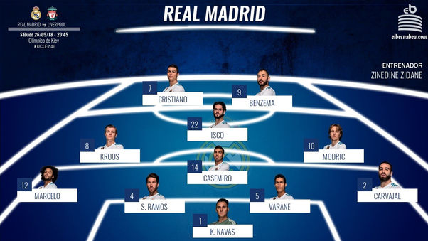 What is the best way (tactically) for Real Madrid to face