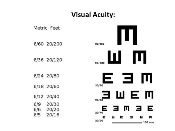 What Is The Meaning Of 624 In Eye Vision And What Is The 40