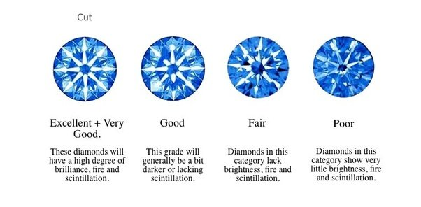 jewelry scale grading color today grade a issues gia newsletters f htm insurance june diamonds diamond yardstick