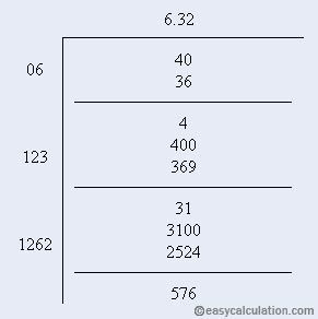 how to find square root of 576