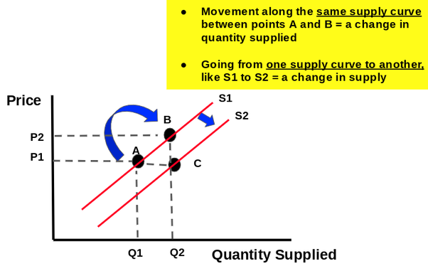 official photos df586 eb4d5 But a change in quantity supplied is movement along the curve from one  point to another. Here is a graphic I put together to show you the  difference