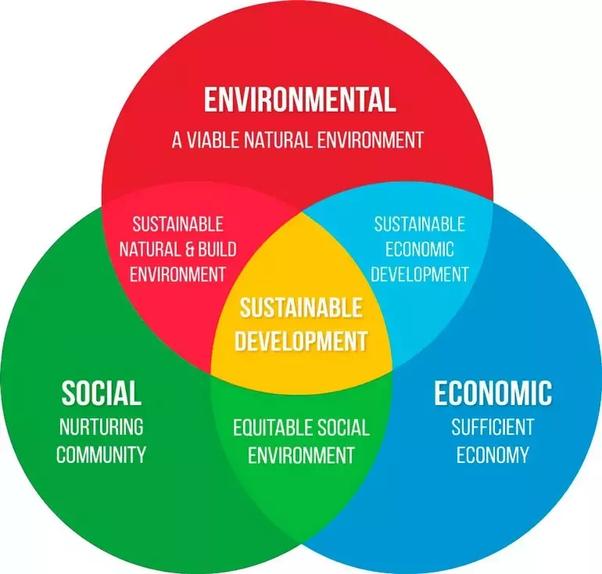 what is sustainable development quora