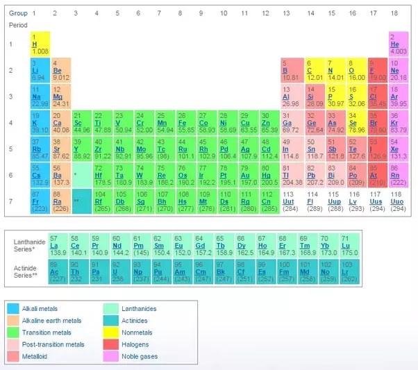 What element do we know the least about quora image courtesy los alamos national lab periodic table of elements urtaz Image collections
