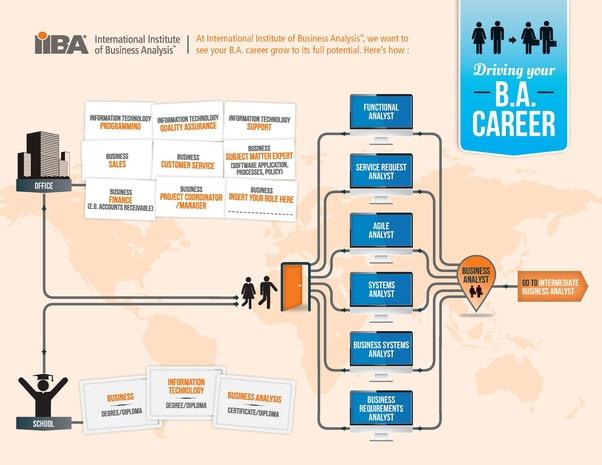 BA Career Path Diagram