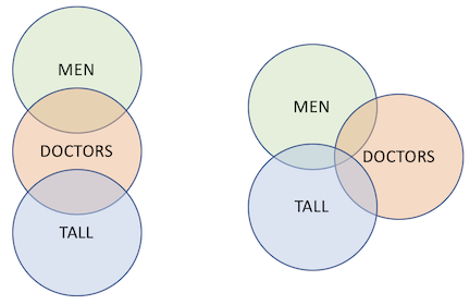 """in the right diagram, some men are tall, while in the left diagram, there  are no tall men  thus, """"some men are tall"""" is not necessarily implied by  the"""