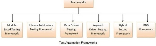 What is the best framework in selenium? - Quora