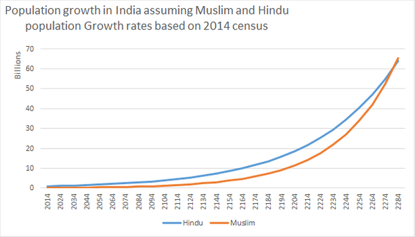 Who Will Rule India In Hindus Or Muslims Quora - World population on the basis of religion