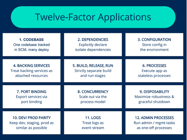Image result for twelve factors micro service
