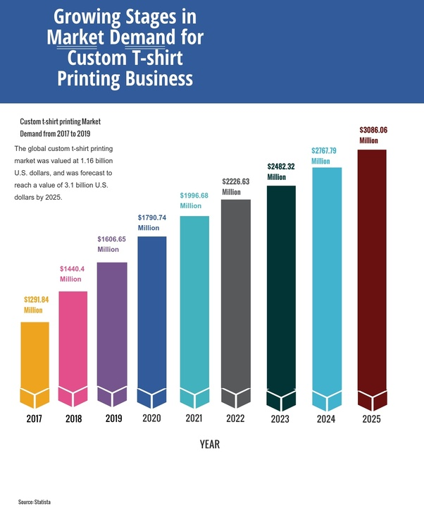 Can you still make money selling t-shirts online? - Quora