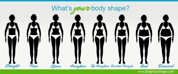 How can one lose fat below belly button? Also what is the ideal ...