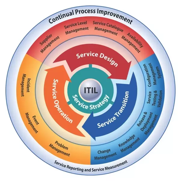 Is Getting An Itil Certification Good For My Career Prospects Quora