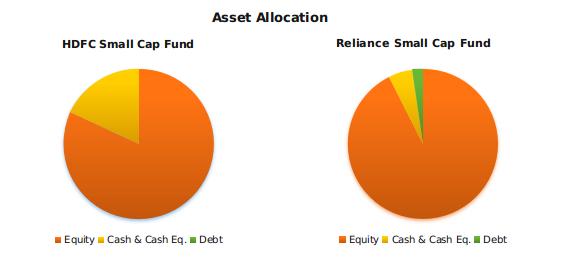hdfc small cap fund