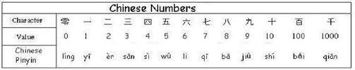 """how to write numbers in chinese There are two ways to write chinese numerals: the one that is used in everyday life and the one that is used primarily for financial for commercial purposes, known as 大写 大写, or """"capital letters,"""" is used because the other set of characters for writing numbers are too simplistic, which is a risk factor for financial transactions."""