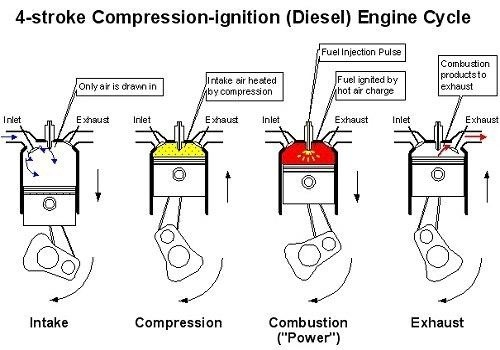 boxer internal combustion engine diagram why is a spark plug not used in a diesel engine? - quora diesel combustion engine diagram #8