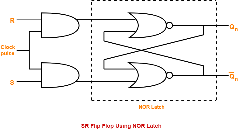 sr latch truth table using nor gate