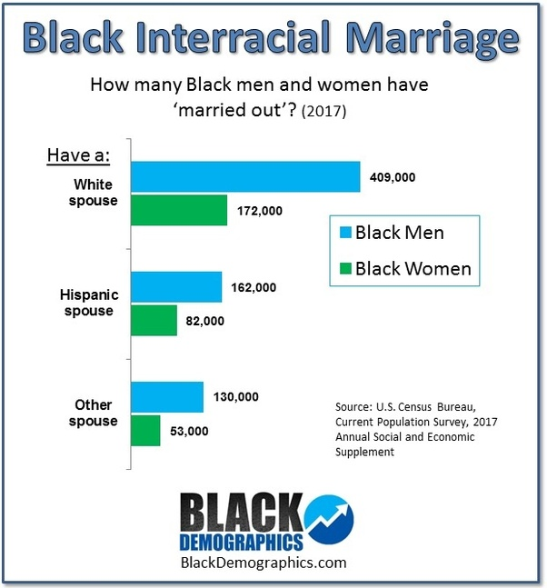 Do Some Black Women Feel Betrayed Or Rejected When Black Men Prefer -5763