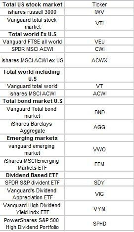 How Many Stocks Should One Have In The Stock Portfolio To Be