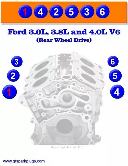 what is the firing order for a v6 engine quora rh quora com Ford 4.0 V6 Engine Diagram Ford 4.0 V6 Engine Diagram