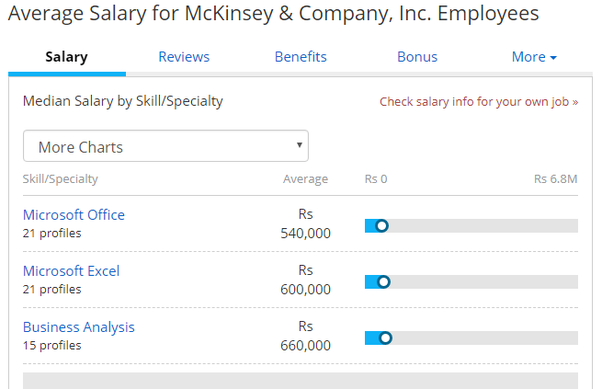 What is salary of Business Analyst in Mckinsey and Company