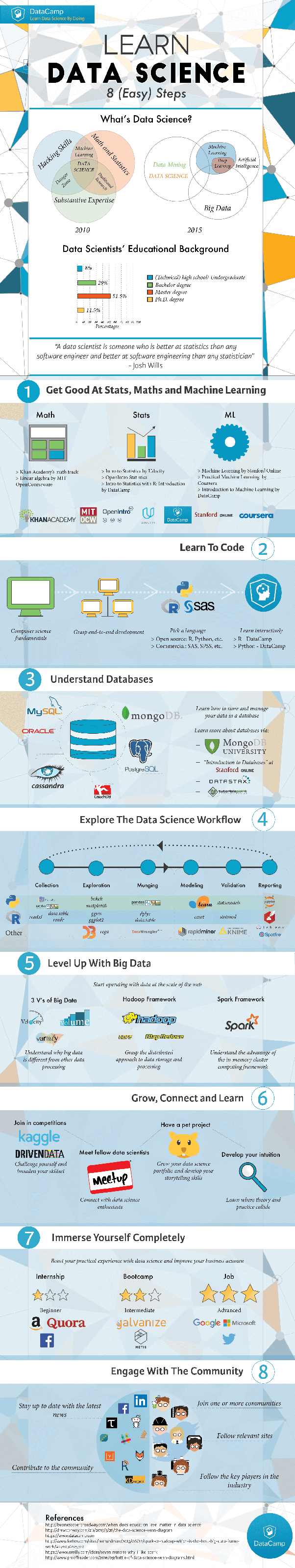 Which is the best online site to learn data science: EdX, DataCamp