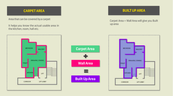 What Is The Difference Between A Built Up Area And A