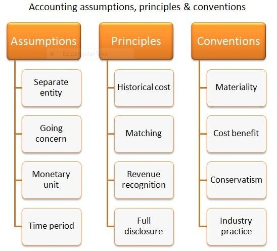 Accounting Concepts, Principles and Basic Terms