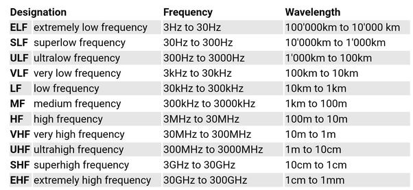 What is the difference between shortwave and longwave
