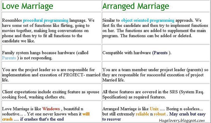 Why Do Arranged Marriages Seem More Successful Than Love Marriages