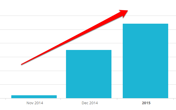 How effective is guest posting, really, if less than 30% of