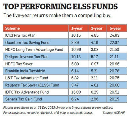 1 year investment options in india