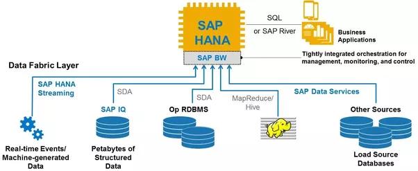 what is sap bw bo bobj bi are these different modules sap erp landscape diagram