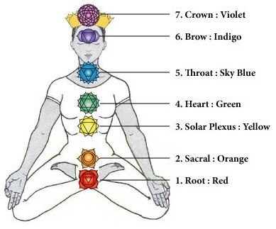 What Is The Meaning And Explanation For Each Chakra Names