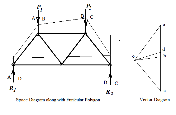 What Is Space Diagram And Vector Diagram Quora