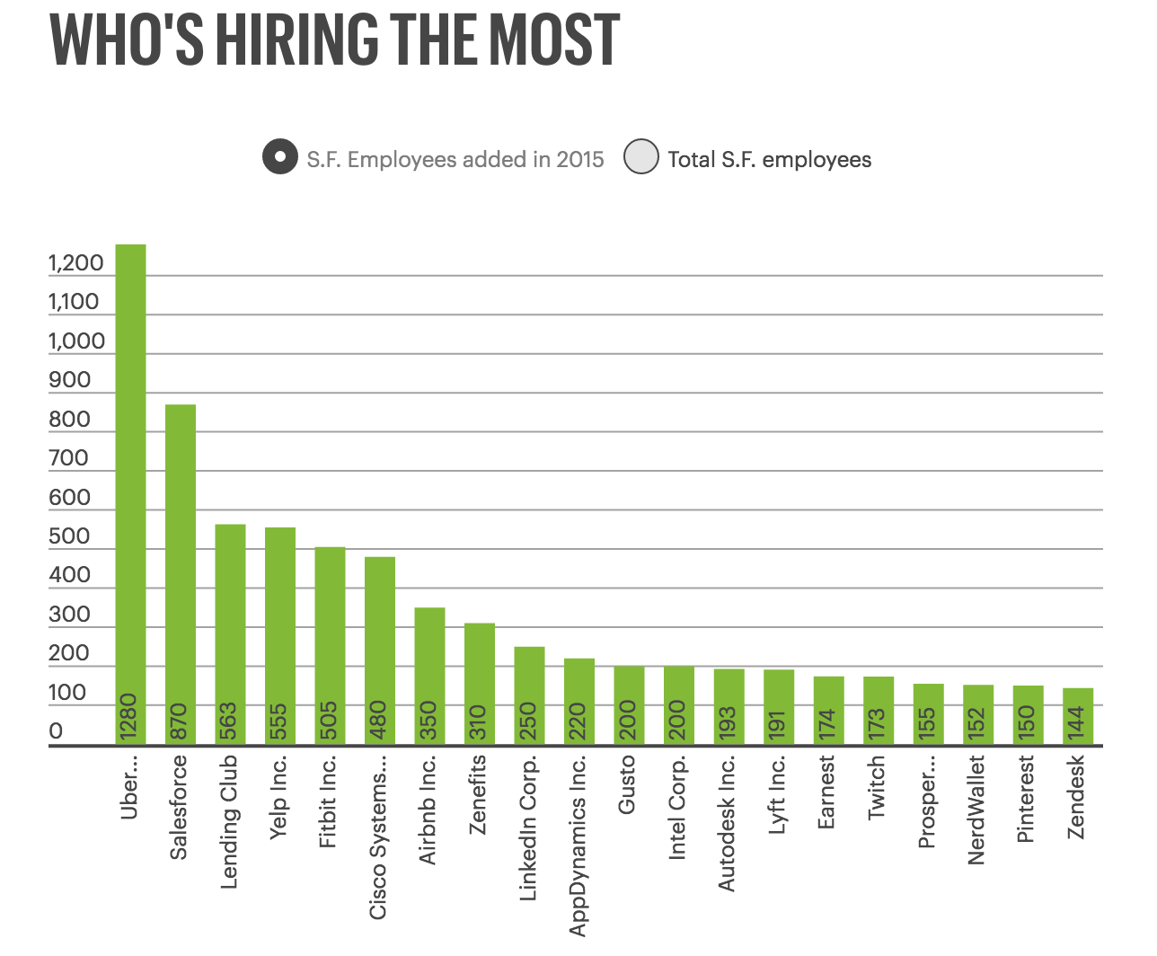 How high is Uber's hiring bar for software engineers in 2015? - Quora