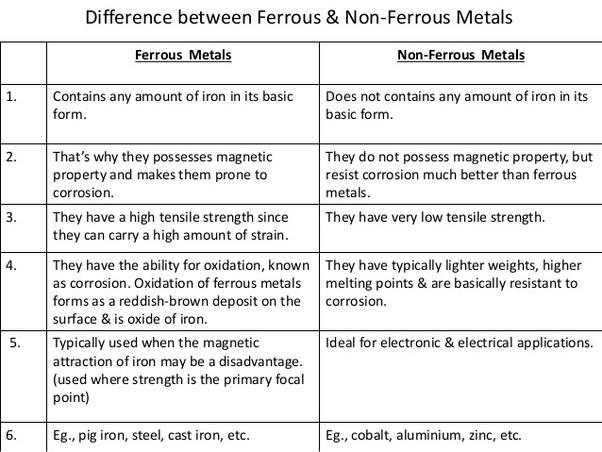 e-book Ferrous Materials: Steel and Cast Iron