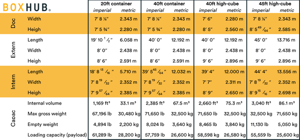 20 Foot Container Dimensions And Weight Information and Ideas - Herz