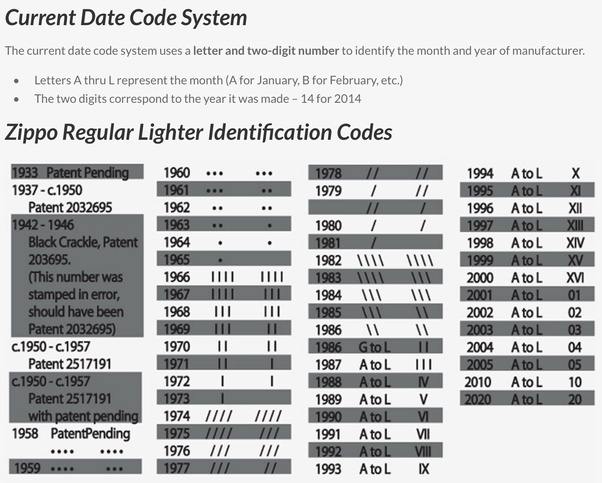 Codes zippo lighter identification Dating Zippo