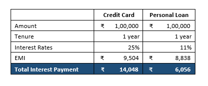 you can apply a similar logic to paying credit card bills via emis after the initial interest free period your unpaid bills start multiplying quickly and - Personal Loan On Credit Card