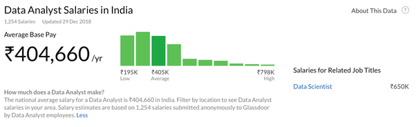 What is the salary of a data analyst in India? - Quora